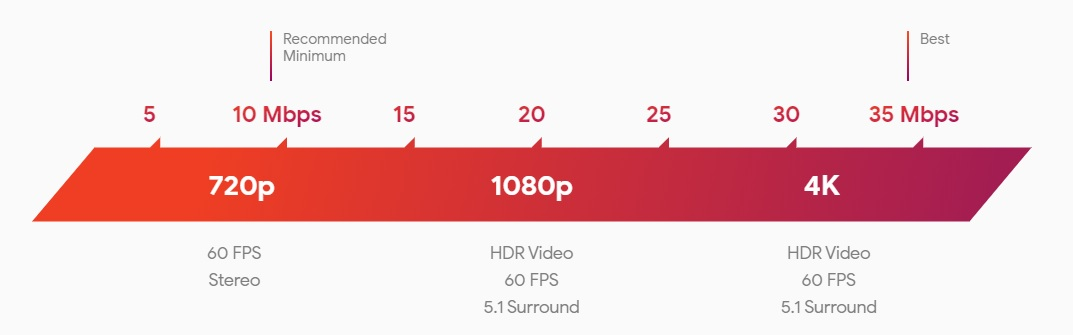 Chart of recommended Stadia internet speeds from 5 Mbps to 35 Mbps in increments of 5 Mbps. The recommended minimum is 10 Mbps, 720p, and 60 FPS stereo, the medium recommended is 20 Mbps, 1080p, HDR video, 60fps, and 5,1 Surround, and the best recommended is 35 Mbps, 4K, 1080p, HDR video, 60fps, and 5,1 Surround
