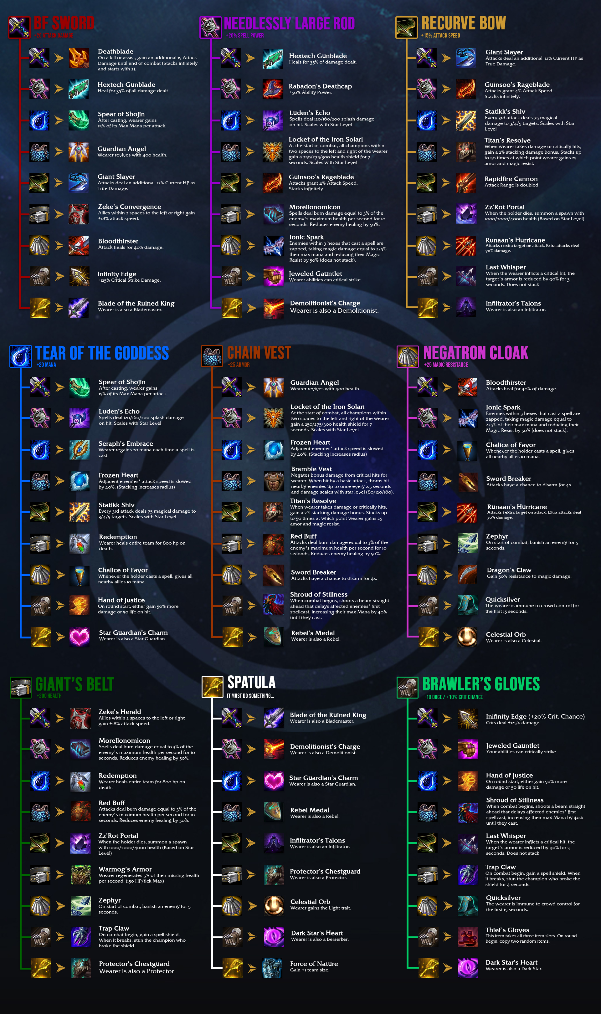 Teamfight Tactics Galaxies combination items, including BF Sword, Needlessly Large Rod, Recurve Bow, Tear of the Goddess, Chain Vest, Negatron Cloak, Giant's Belt, Spatula, and Brawler's Gloves