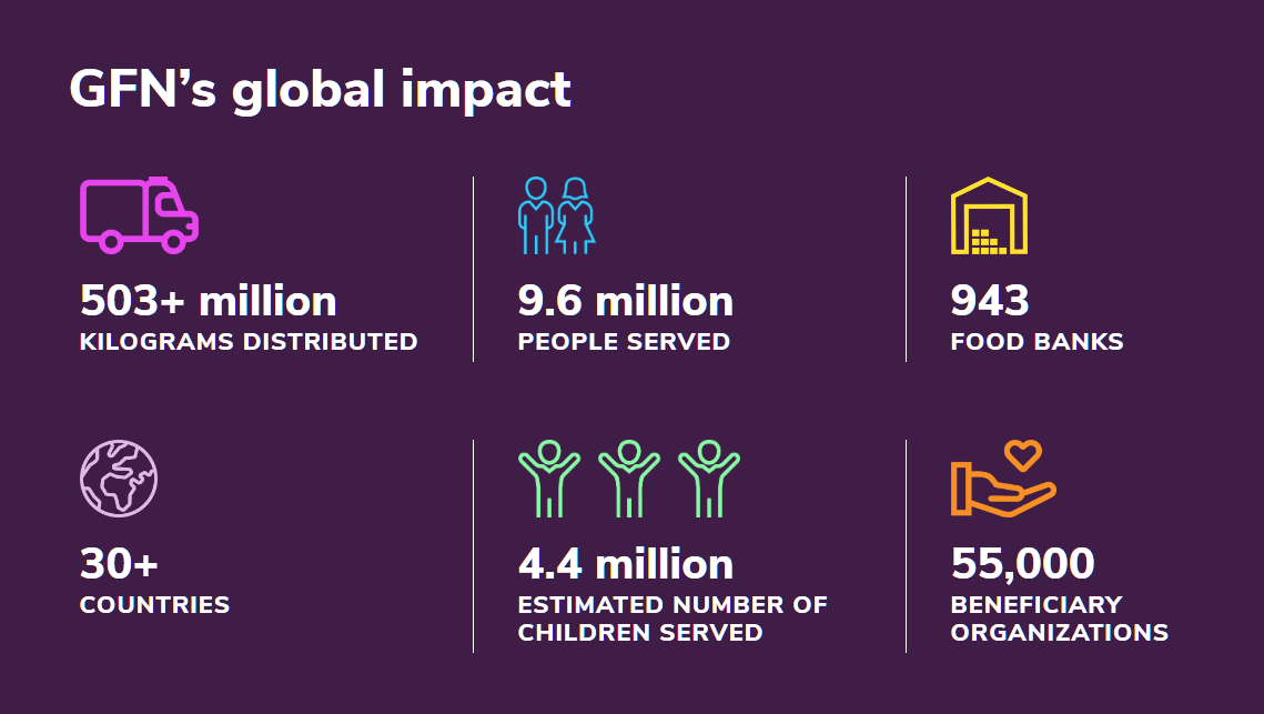A infograph of the Global Food Network's global impact, including 503+ million kilograms distributed, 9.6 million people served, 943 food banks, 30+ countries, 4,4 estimated number of children served, and 55.000 beneficiary organizations