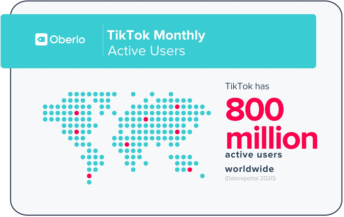 "Oberlo report stating ""TikTok monthly active users: TikTok has 800 million active users worldwide."""
