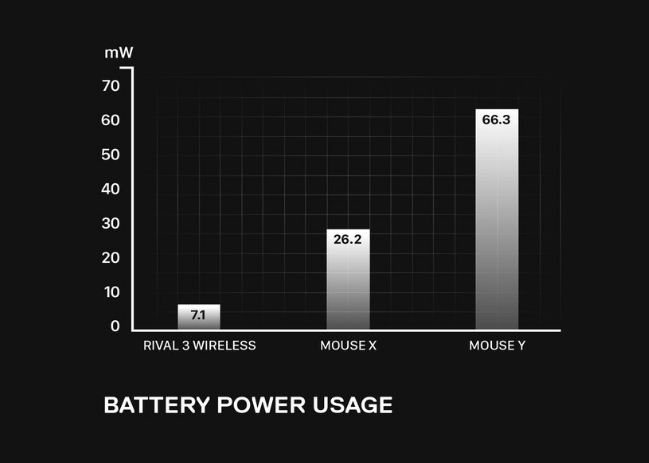 Battery life chart showing Rival 3 Wireless using 7.1mW power compared to mouse X at 26.2mW and mouse Y at 66.3mW