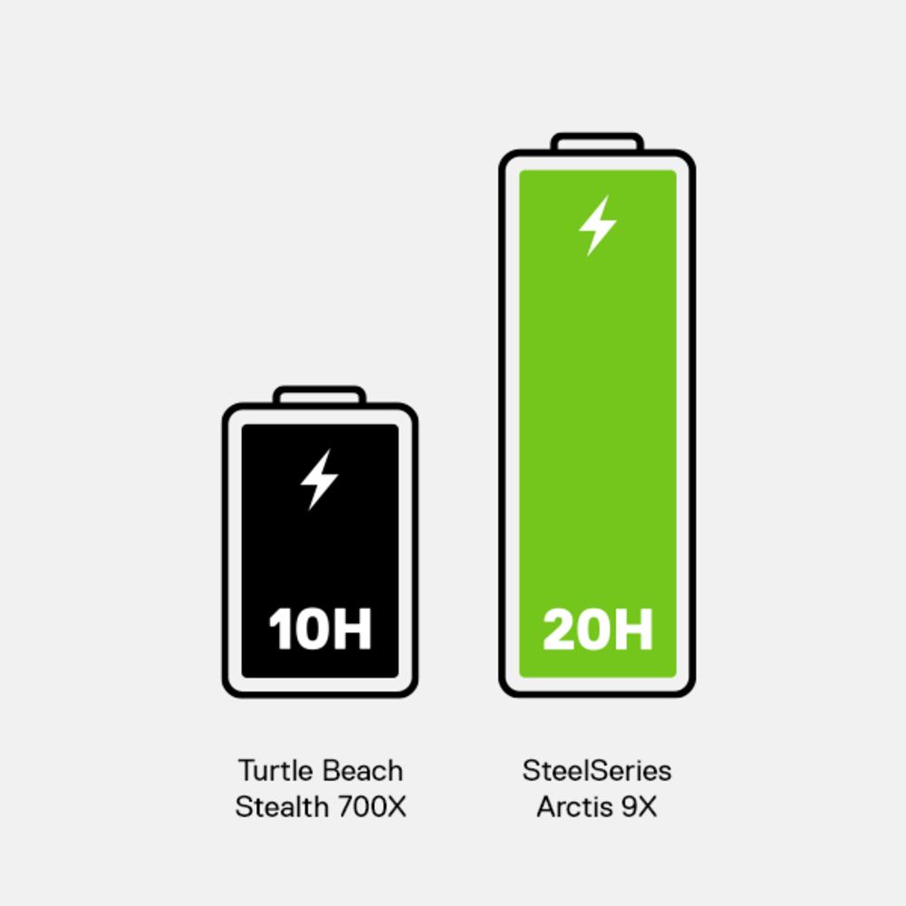 9X battery life comparison