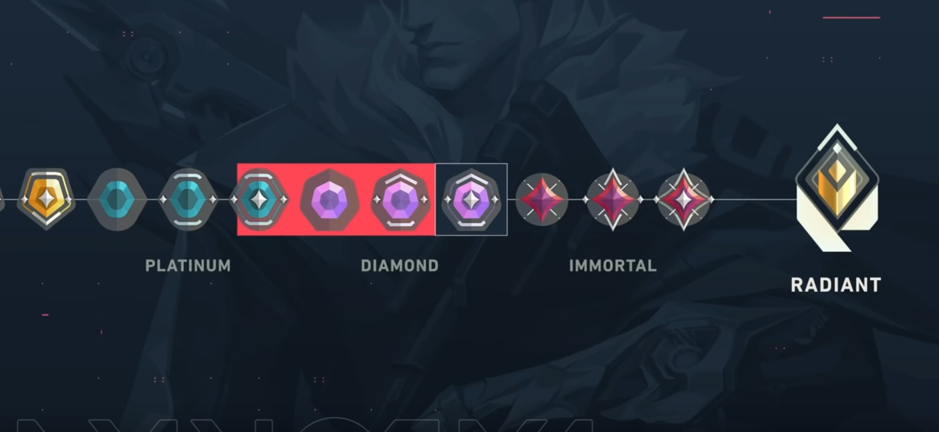 Rank graph showing Platinum 3, Diamond 1, Diamond 2, and Diamond 3 circled, and Immortal 1-3 not circled