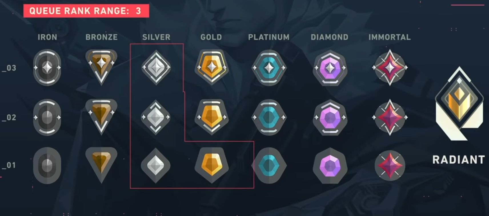 "Rank graph showing ""queue range rank: 3"", with Silver 1, Silver 2, Silver 3, and Gold 1 circled"