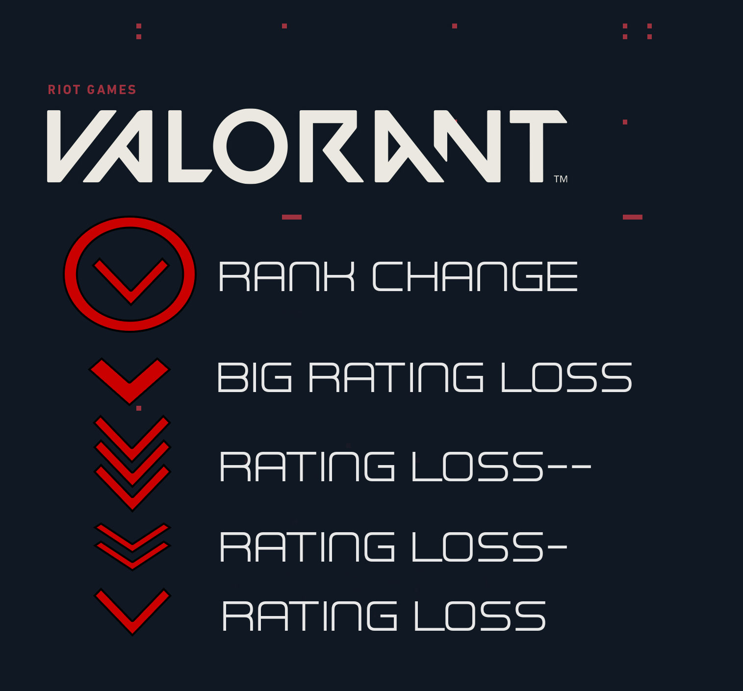 A list of rank icons indicated by downward facing red arrows. It reads, Riot Games Valorant Rank Change. Big rating loss, rating loss--, rating loss-, rating loss