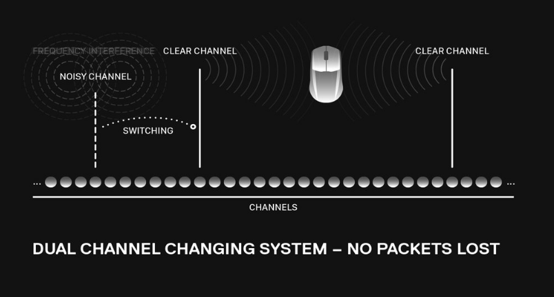 "Quantum 2,0 Wireless dual channel visualization showing the Rival 3 Wireless mouse having 2 clear signals always transmitting data, and unaffected by interference and switching, which reads ""Dual Channel Changing System - No Packets Lost"""