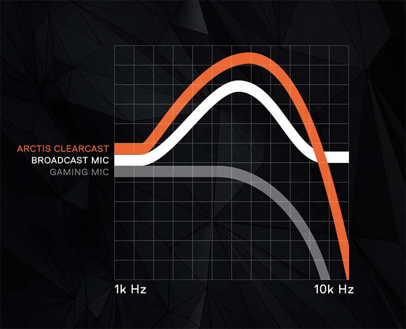 The Miseducation of Gaming Headset Mics | SteelSeries